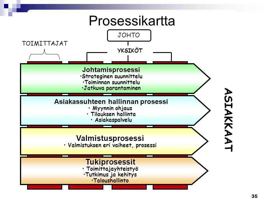 Prosessikartta ASIAKKAAT Valmistusprosessi Tukiprosessit