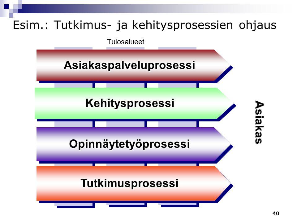 Esim.: Tutkimus- ja kehitysprosessien ohjaus