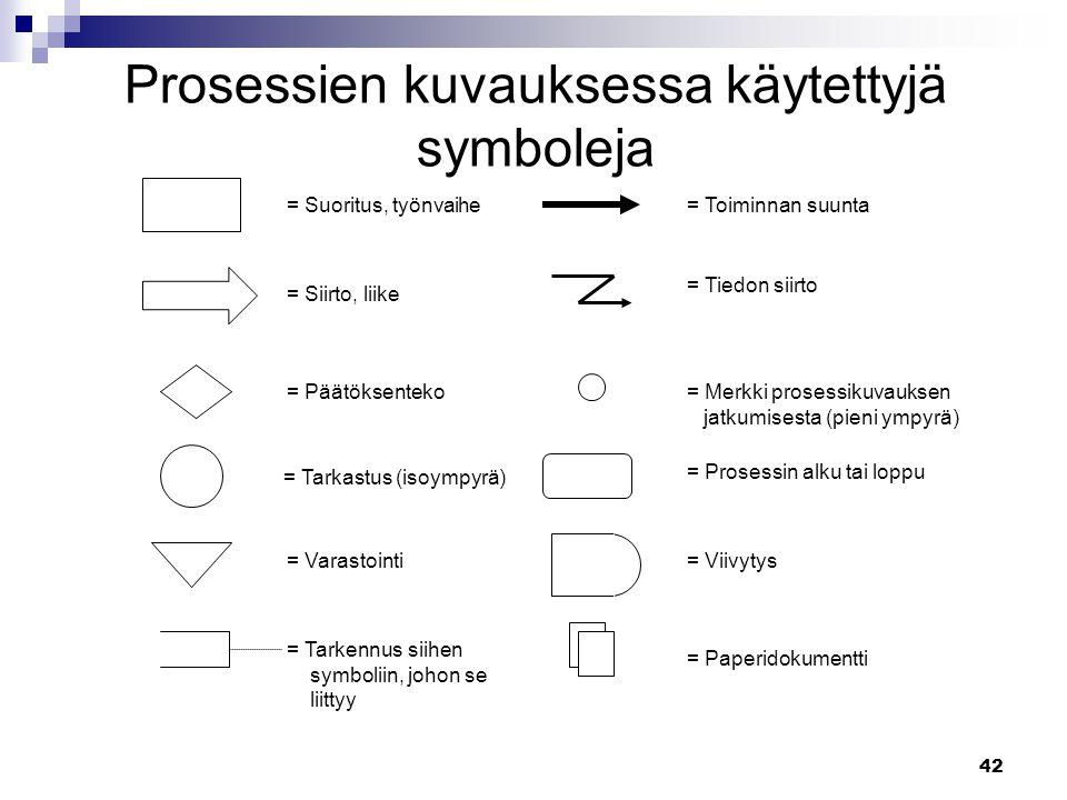 Prosessien kuvauksessa käytettyjä symboleja