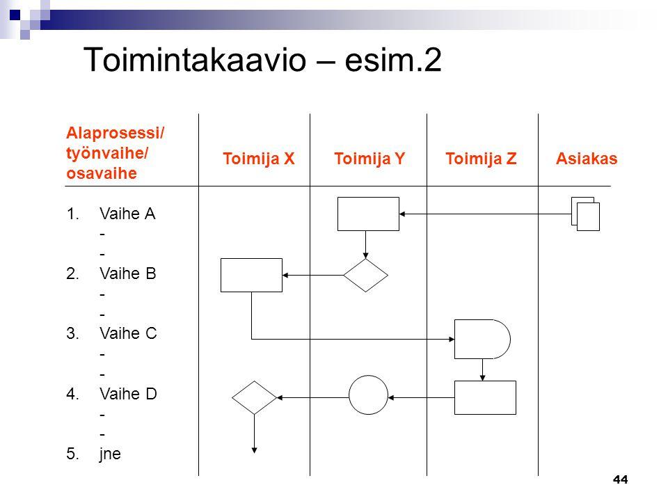 Toimintakaavio – esim.2 Alaprosessi/ työnvaihe/