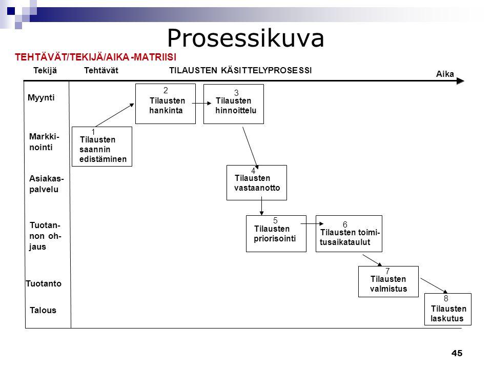 Prosessikuva TEHTÄVÄT/TEKIJÄ/AIKA -MATRIISI Tekijä Tehtävät
