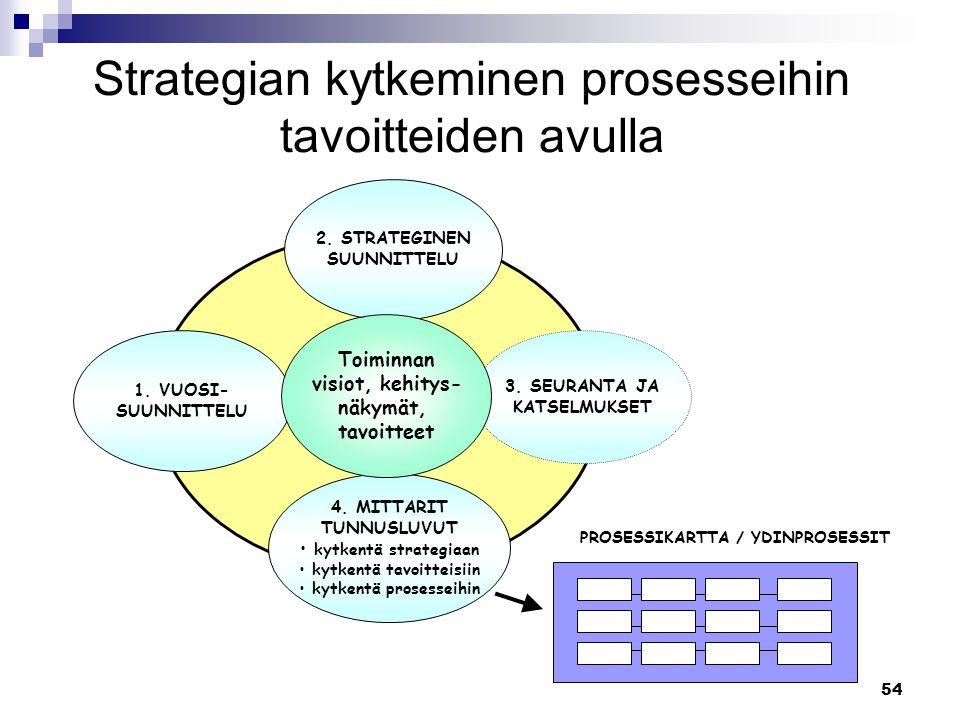 Strategian kytkeminen prosesseihin tavoitteiden avulla