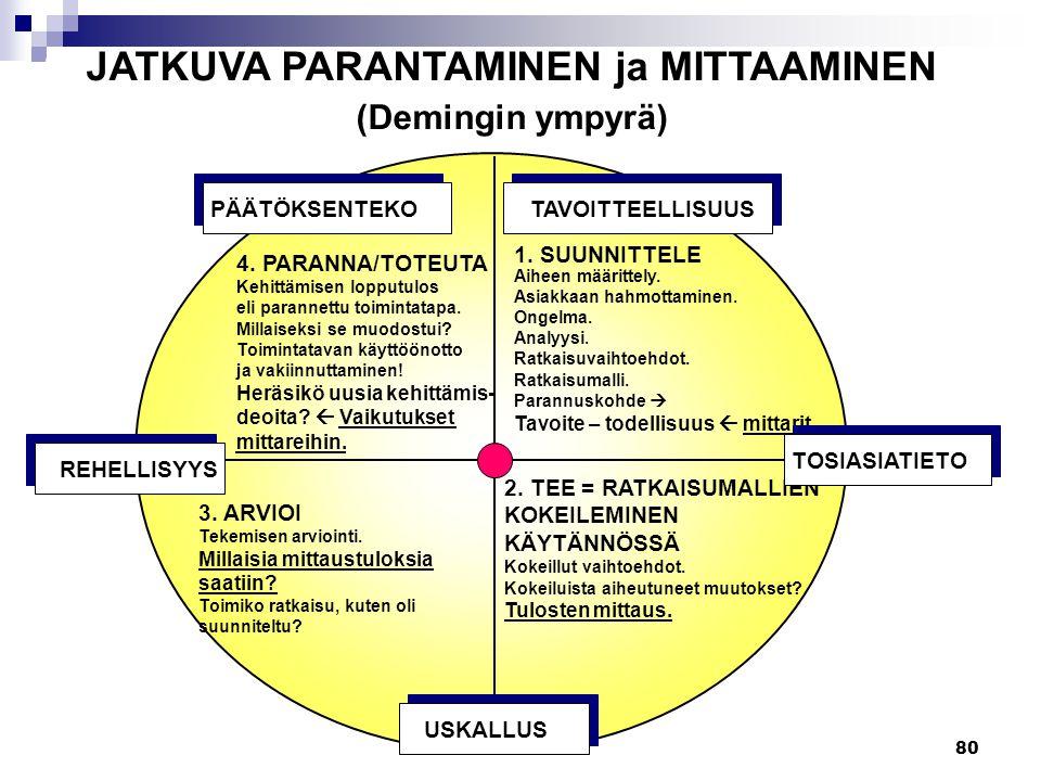 JATKUVA PARANTAMINEN ja MITTAAMINEN (Demingin ympyrä)