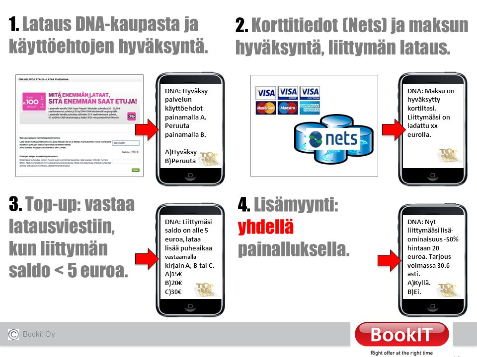 Dna prepaid lataaminen