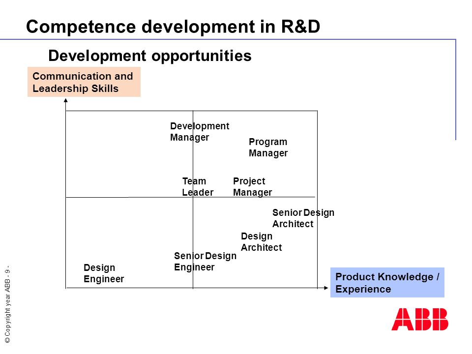 Competence development in R&D