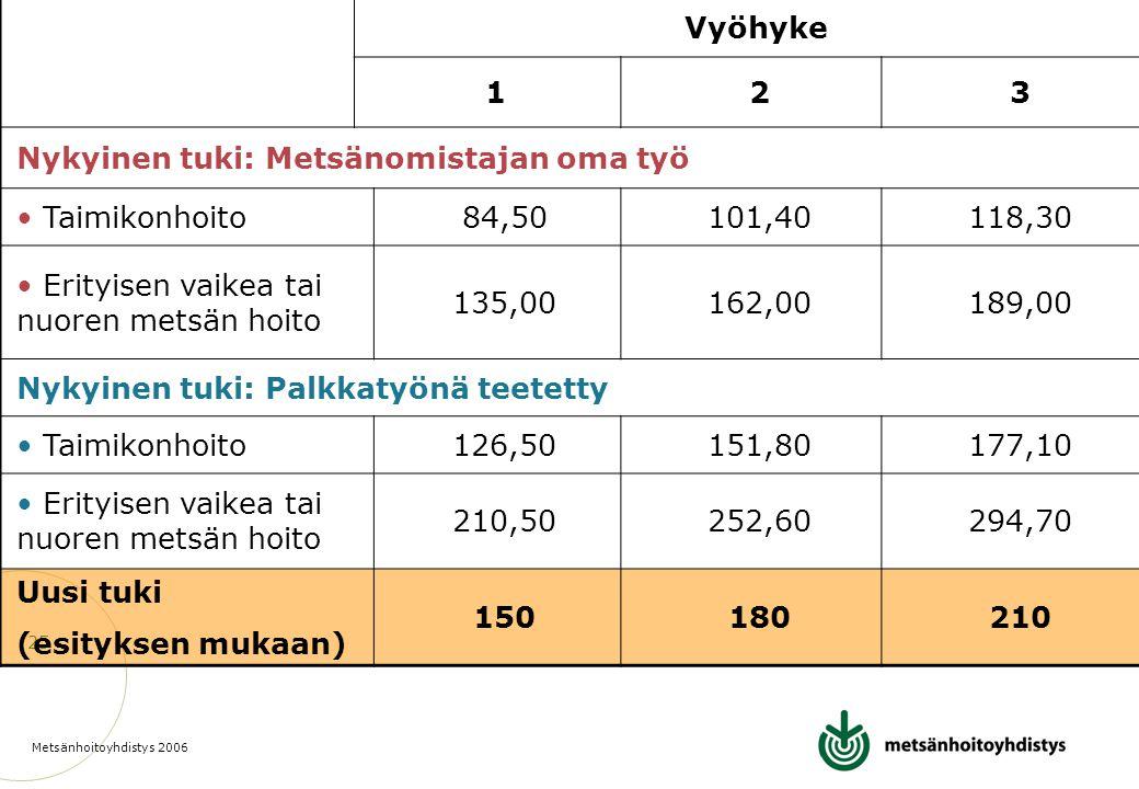 Vyöhyke 1. 2. 3. Nykyinen tuki: Metsänomistajan oma työ. Taimikonhoito. 84,50. 101,40. 118,30.