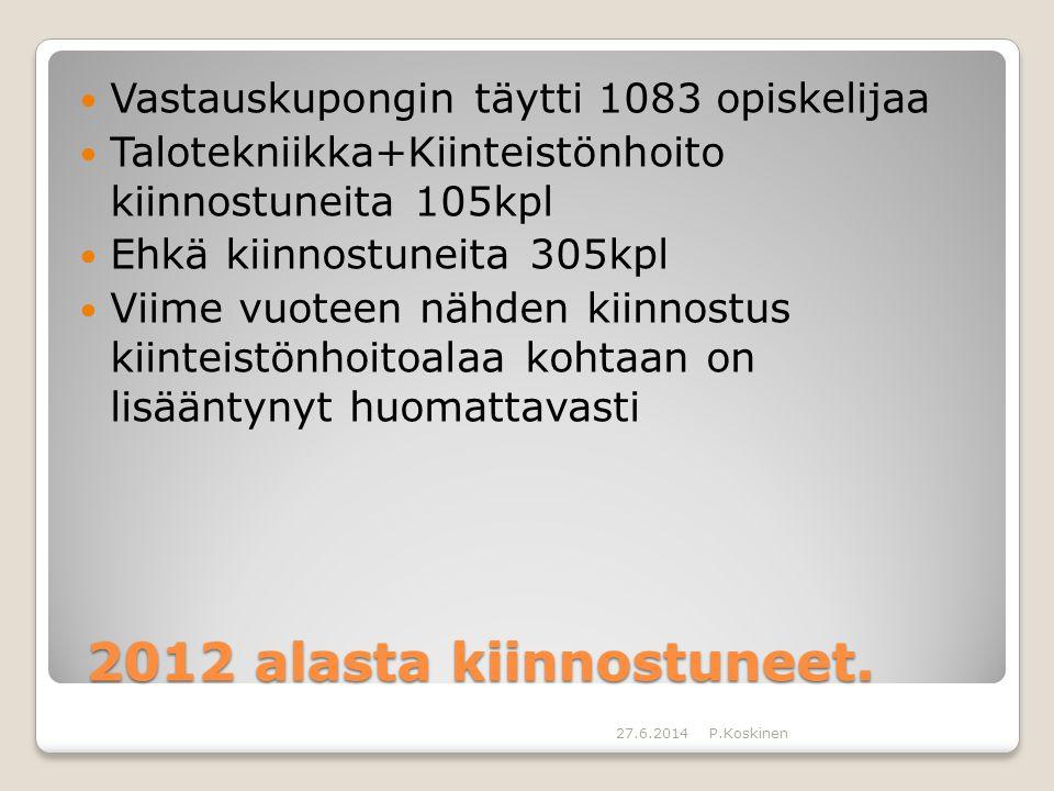 2012 alasta kiinnostuneet. Vastauskupongin täytti 1083 opiskelijaa