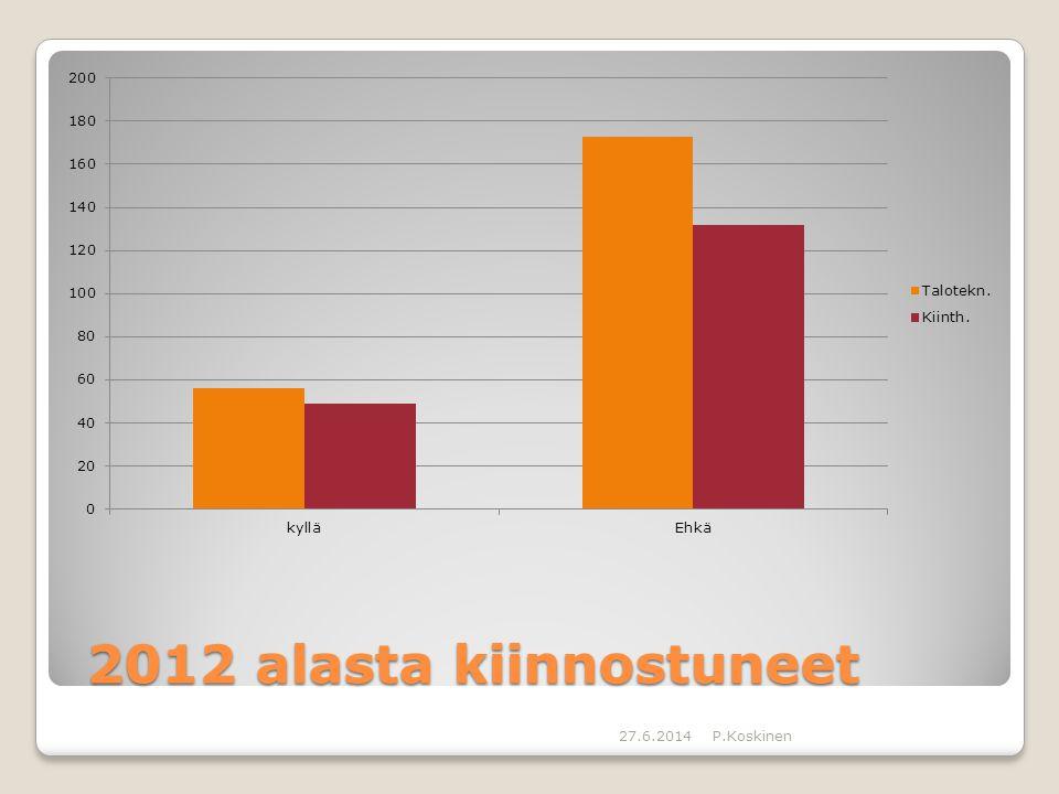 2012 alasta kiinnostuneet 3.4.2017 P.Koskinen