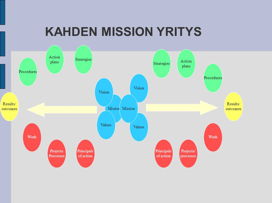 KAHDEN MISSION YRITYS Action plans Strategies Strategies Action plans