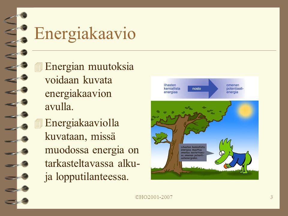 Energiakaavio Energian muutoksia voidaan kuvata energiakaavion avulla.