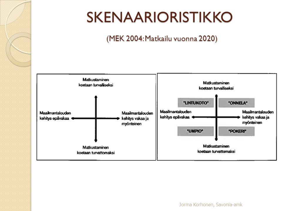 SKENAARIORISTIKKO (MEK 2004: Matkailu vuonna 2020)