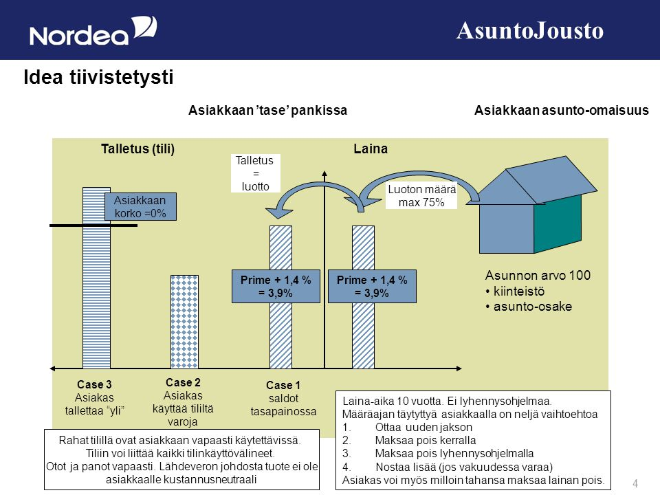 AsuntoJousto Idea tiivistetysti Asiakkaan 'tase' pankissa