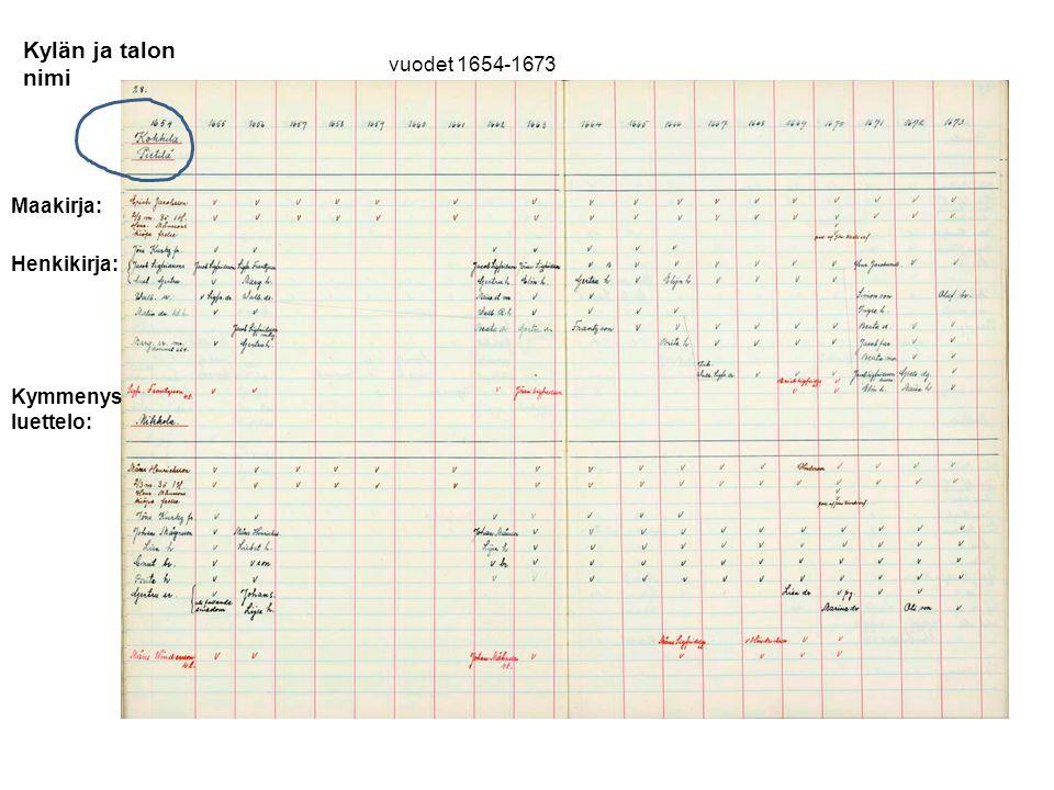 Kylän ja talon nimi vuodet 1654-1673 Maakirja: Henkikirja: Kymmenys