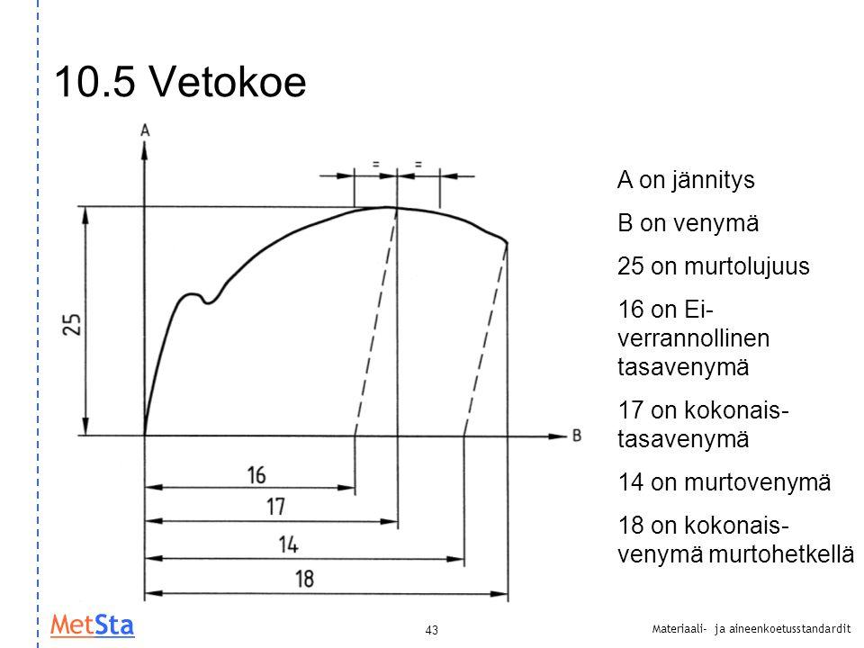 10.5 Vetokoe A on jännitys B on venymä 25 on murtolujuus