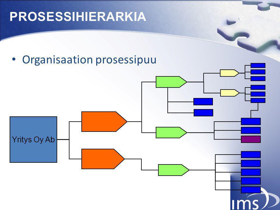 Organisaation prosessipuu
