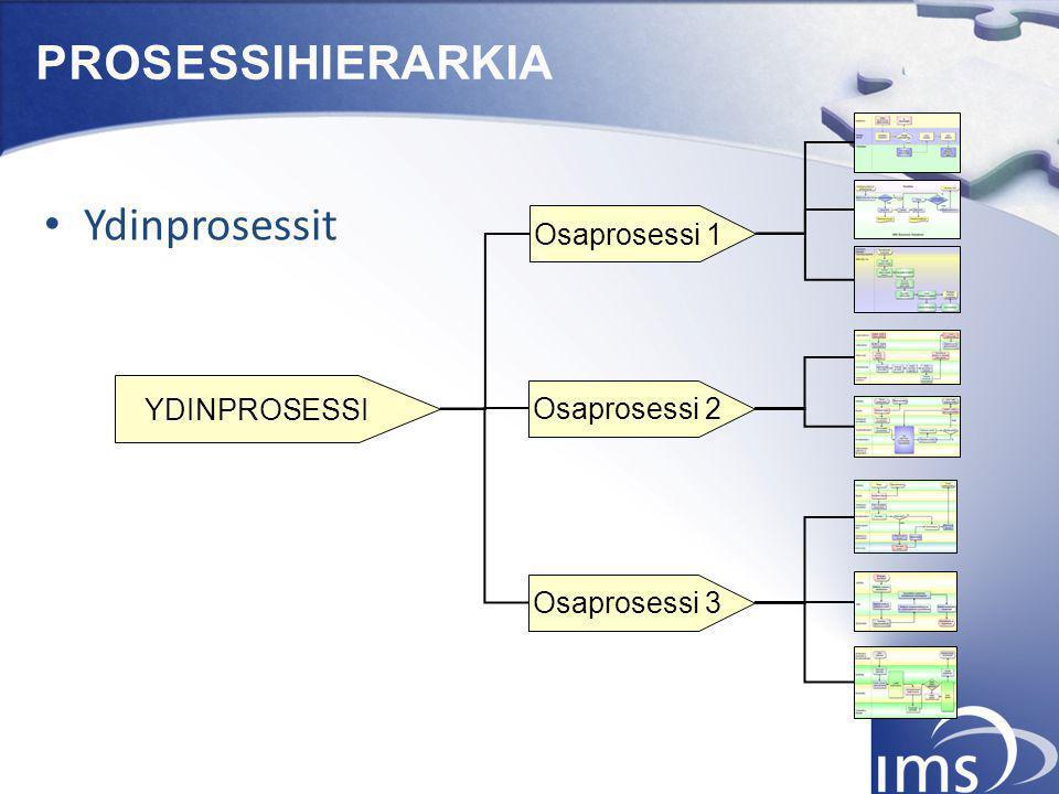 PROSESSIHIERARKIA Ydinprosessit Osaprosessi 1 YDINPROSESSI