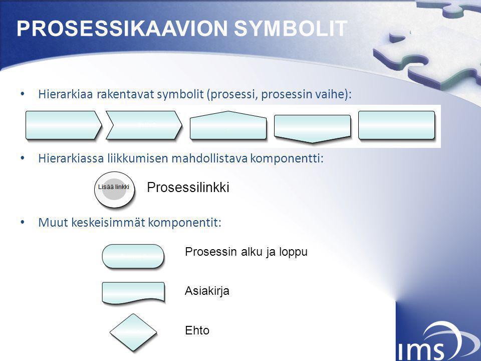 PROSESSIKAAVION SYMBOLIT