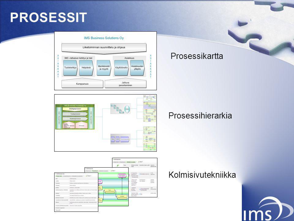 PROSESSIT Prosessikartta Prosessihierarkia Kolmisivutekniikka