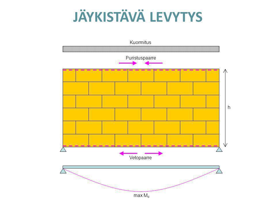 JÄYKISTÄVÄ LEVYTYS Kuormitus Puristuspaarre h Vetopaarre max Md