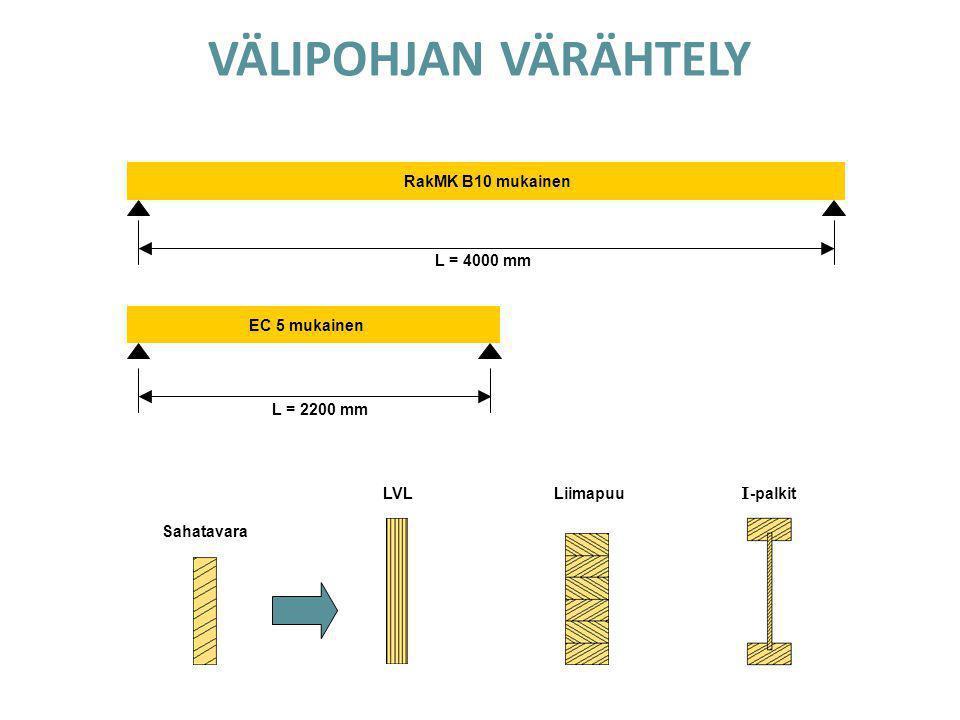 VÄLIPOHJAN VÄRÄHTELY RakMK B10 mukainen L = 4000 mm EC 5 mukainen