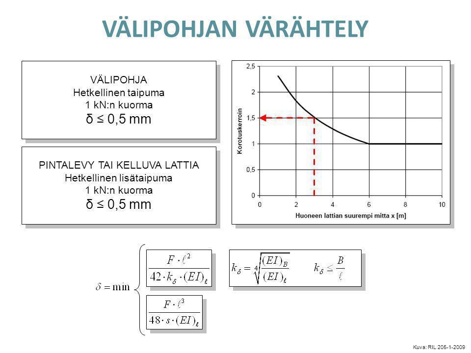 VÄLIPOHJAN VÄRÄHTELY δ ≤ 0,5 mm δ ≤ 0,5 mm VÄLIPOHJA