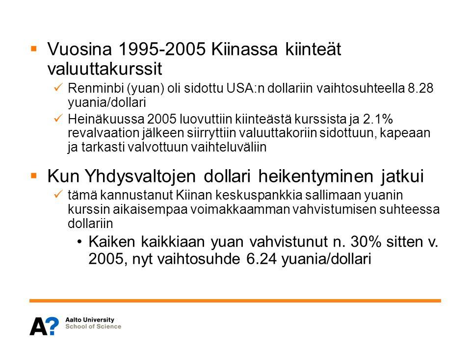 Vuosina 1995-2005 Kiinassa kiinteät valuuttakurssit