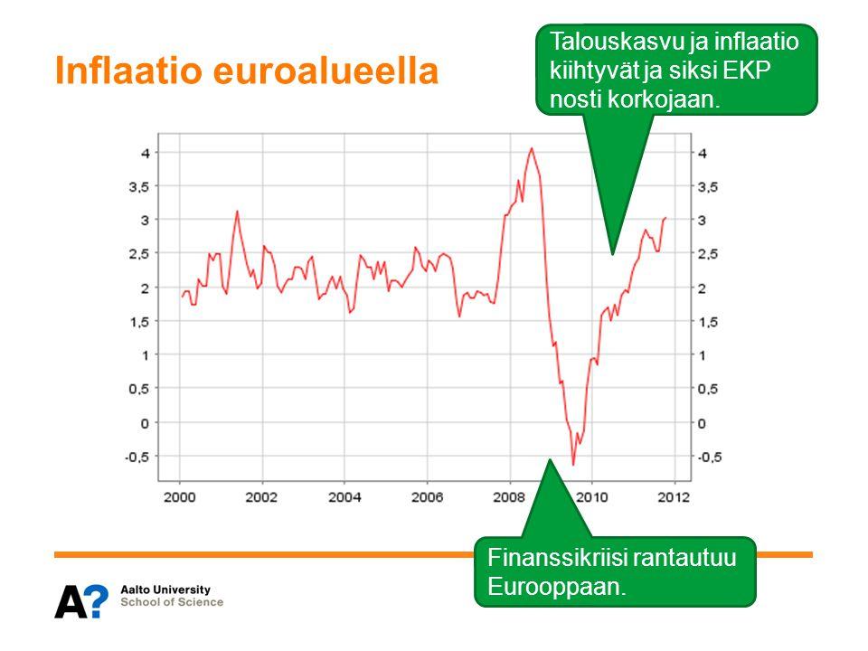 Inflaatio euroalueella
