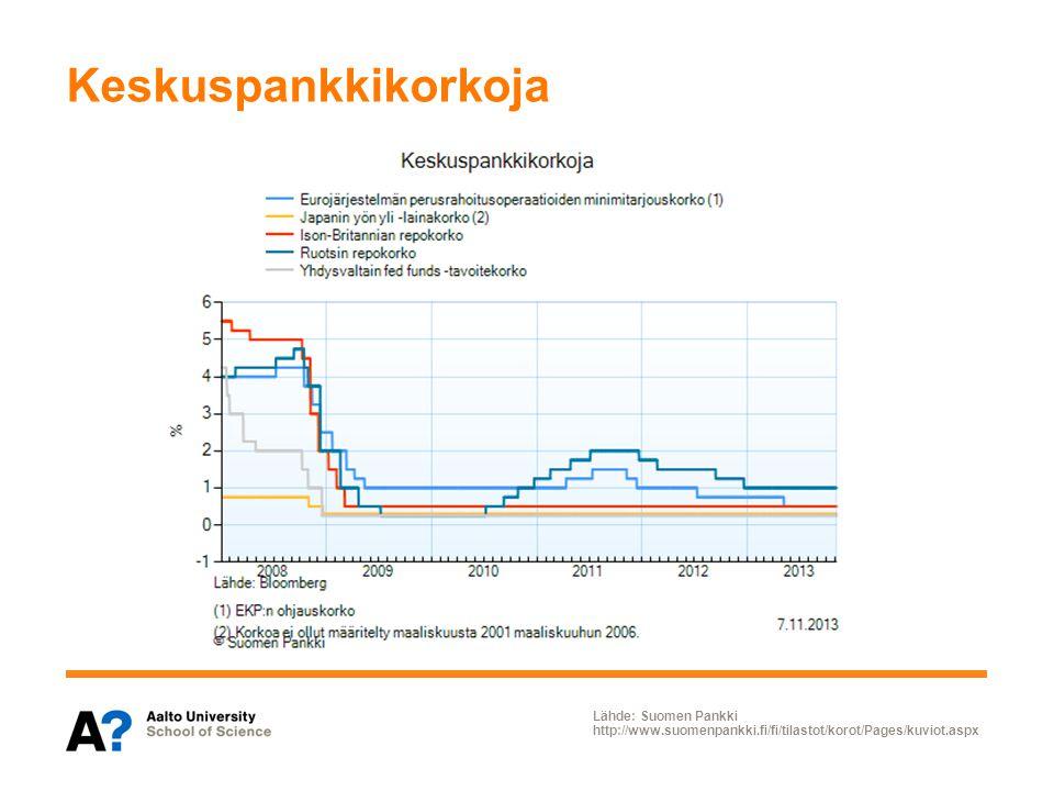 Keskuspankkikorkoja Lähde: Suomen Pankki