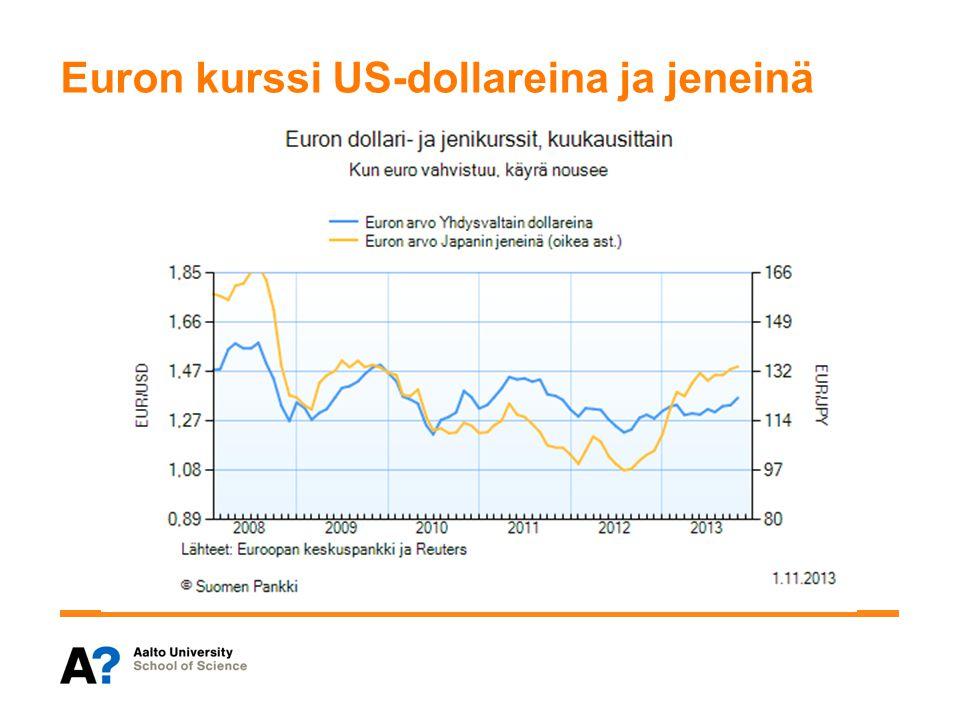 Euron kurssi US-dollareina ja jeneinä