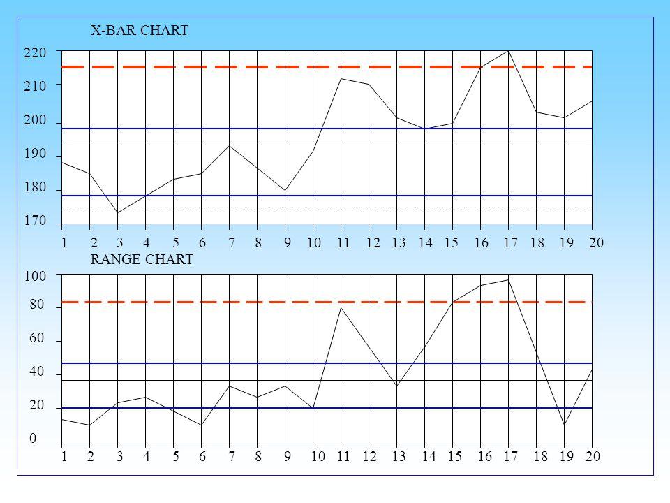 X-BAR CHART 220. 210. 200. 190. 180. 170.