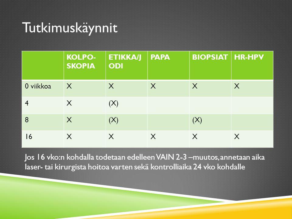 Tutkimuskäynnit KOLPO-SKOPIA. ETIKKA/JODI. PAPA. BIOPSIAT. HR-HPV. 0 viikkoa. X. 4. (X) 8.