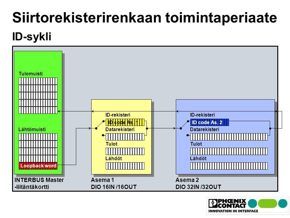 Siirtorekisterirenkaan toimintaperiaate ID-sykli