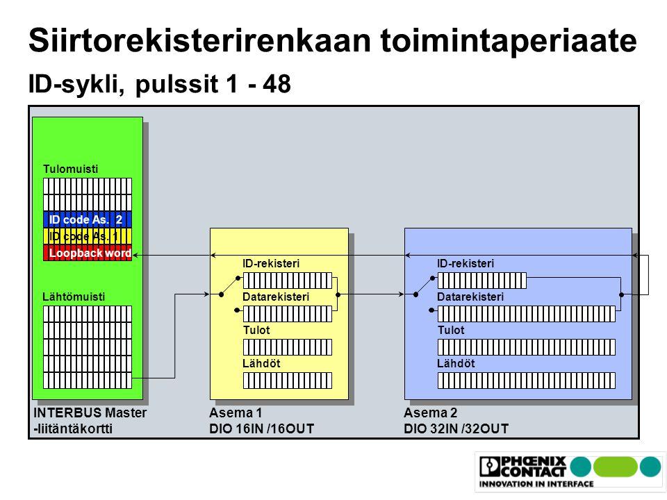 Siirtorekisterirenkaan toimintaperiaate ID-sykli, pulssit 1 - 48