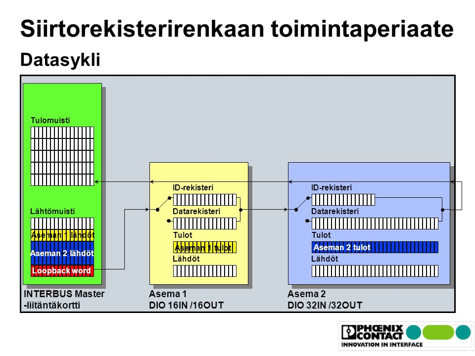 Siirtorekisterirenkaan toimintaperiaate Datasykli