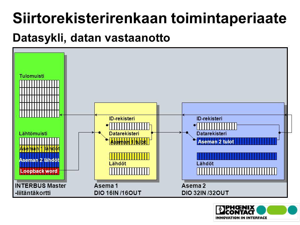 Siirtorekisterirenkaan toimintaperiaate Datasykli, datan vastaanotto