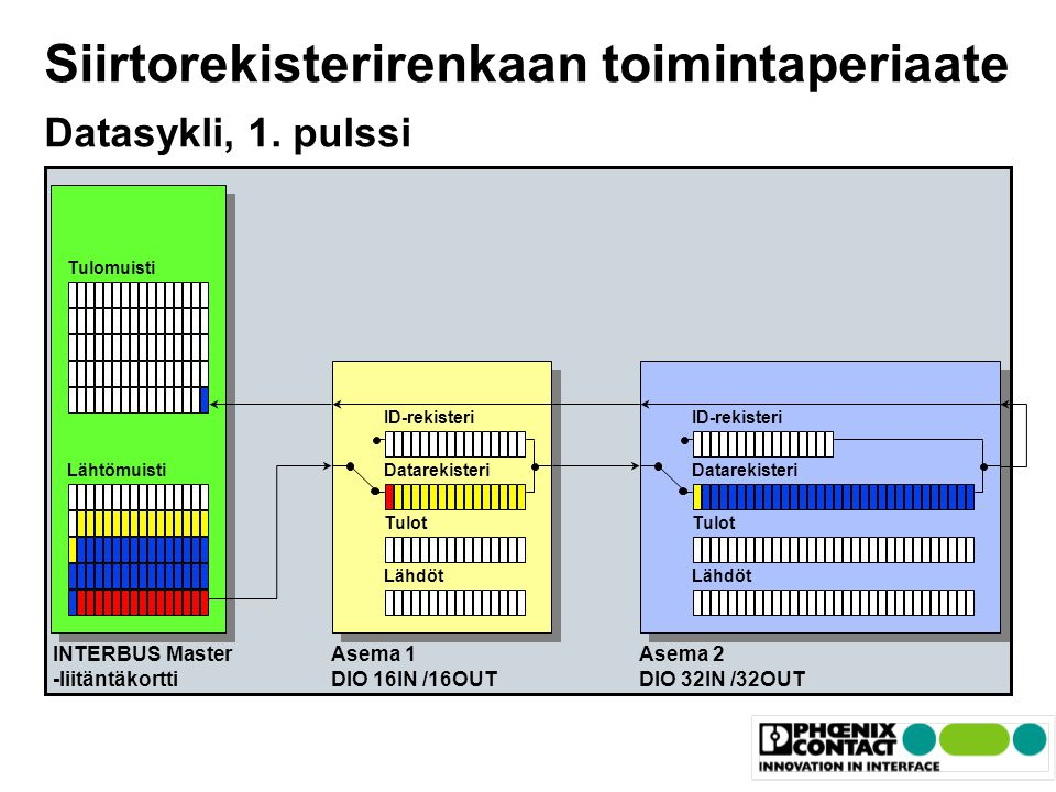 Siirtorekisterirenkaan toimintaperiaate Datasykli, 1. pulssi