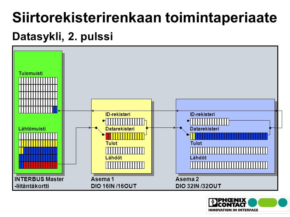 Siirtorekisterirenkaan toimintaperiaate Datasykli, 2. pulssi