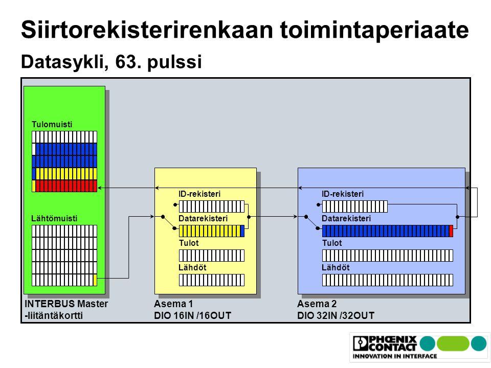 Siirtorekisterirenkaan toimintaperiaate Datasykli, 63. pulssi