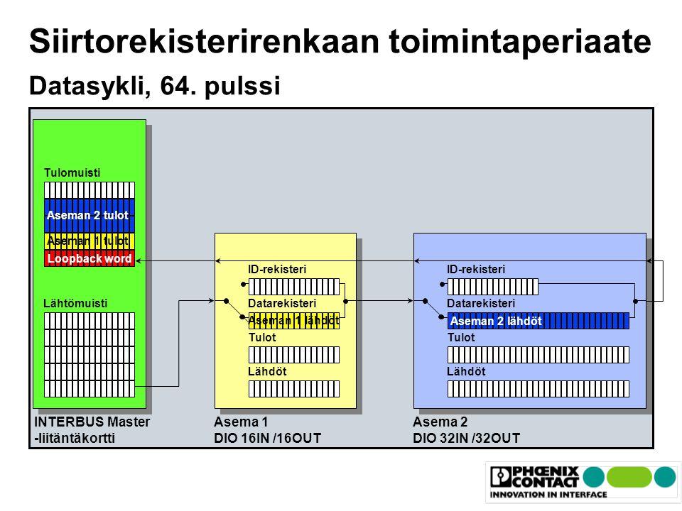 Siirtorekisterirenkaan toimintaperiaate Datasykli, 64. pulssi