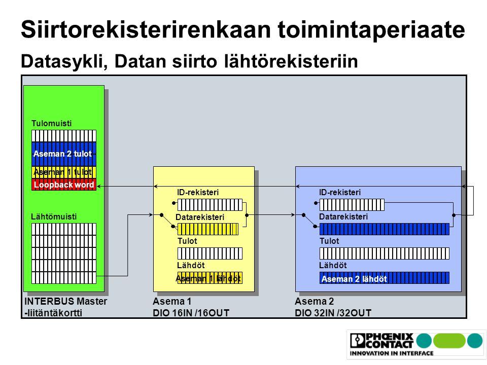Phoenix College ib_kent. Siirtorekisterirenkaan toimintaperiaate Datasykli, Datan siirto lähtörekisteriin.