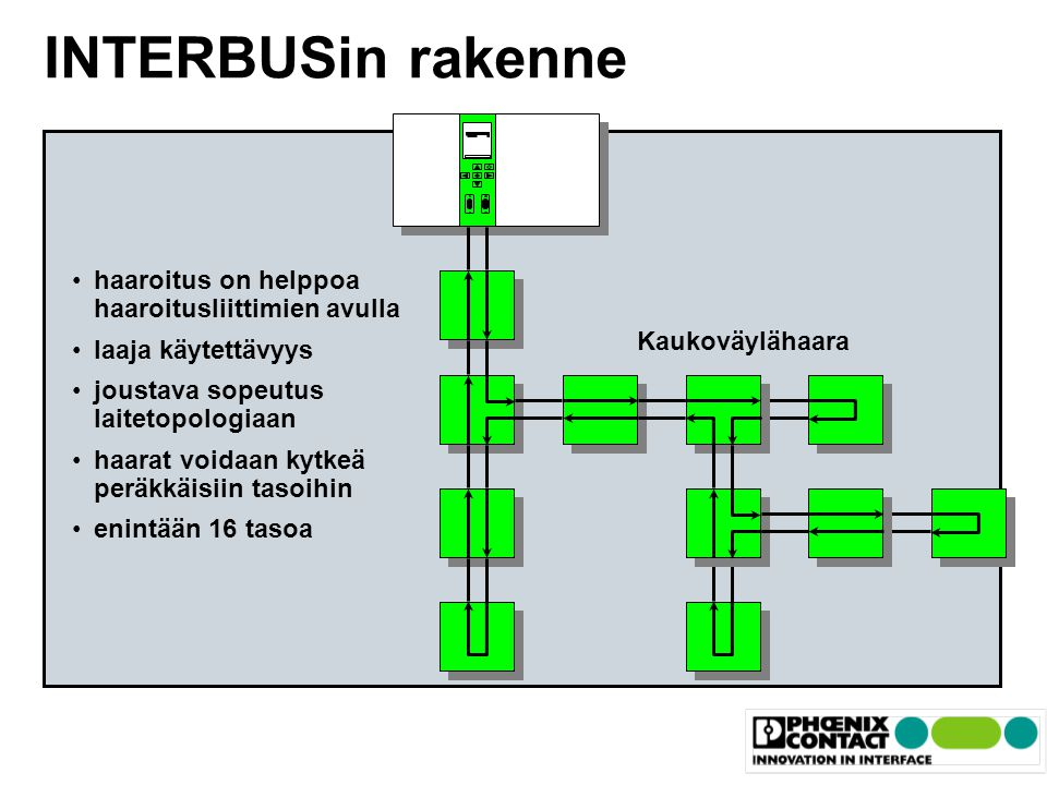 INTERBUSin rakenne Master