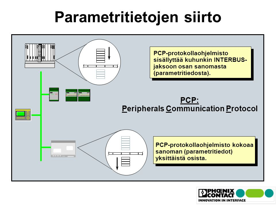 Parametritietojen siirto