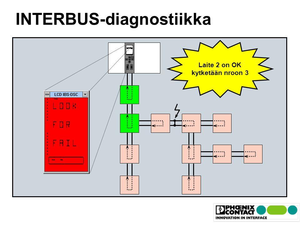 INTERBUS-diagnostiikka