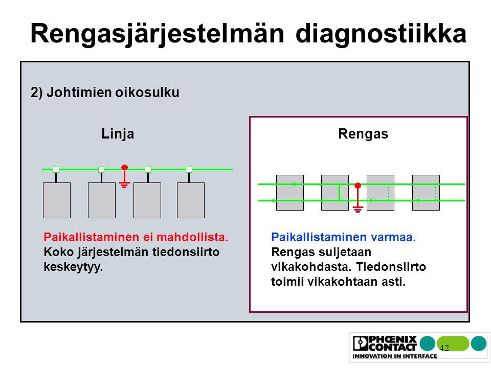 Rengasjärjestelmän diagnostiikka