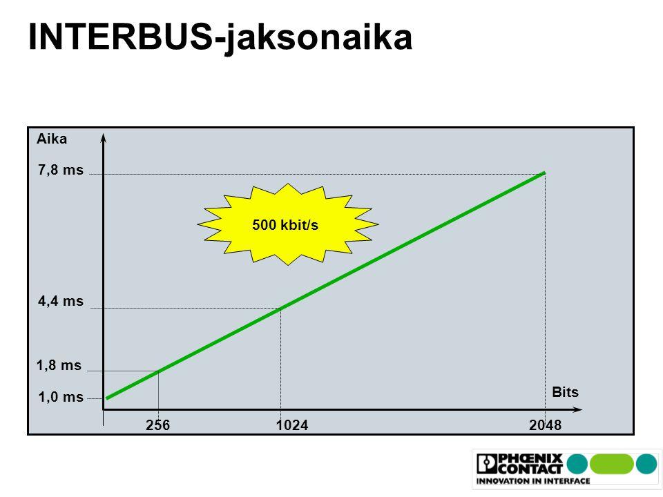 INTERBUS-jaksonaika Aika 7,8 ms 500 kbit/s 4,4 ms 1,8 ms Bits 1,0 ms