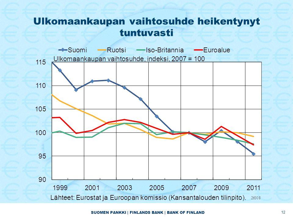 Ulkomaankaupan vaihtosuhde heikentynyt tuntuvasti