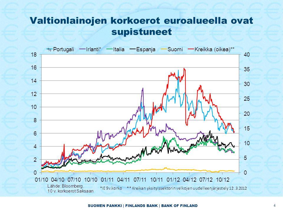 Valtionlainojen korkoerot euroalueella ovat supistuneet