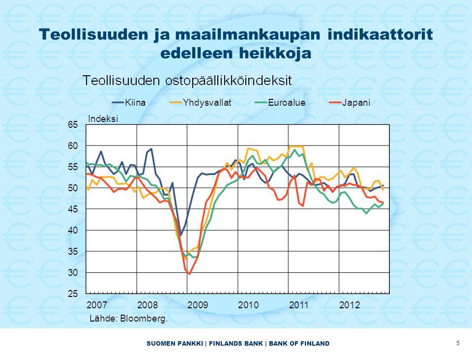Teollisuuden ja maailmankaupan indikaattorit edelleen heikkoja