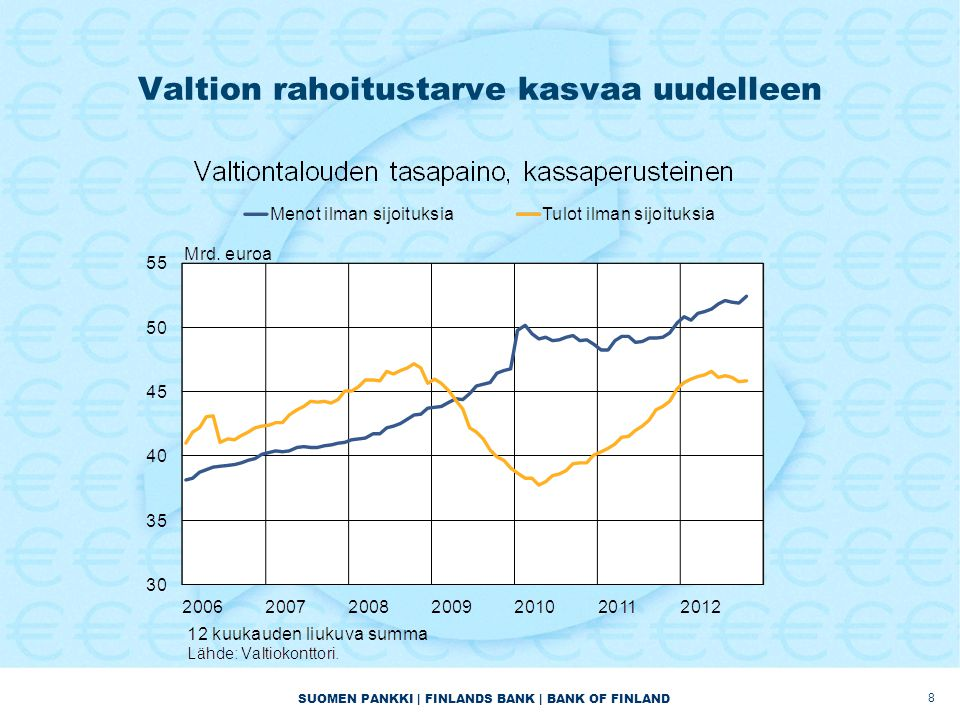 Valtion rahoitustarve kasvaa uudelleen