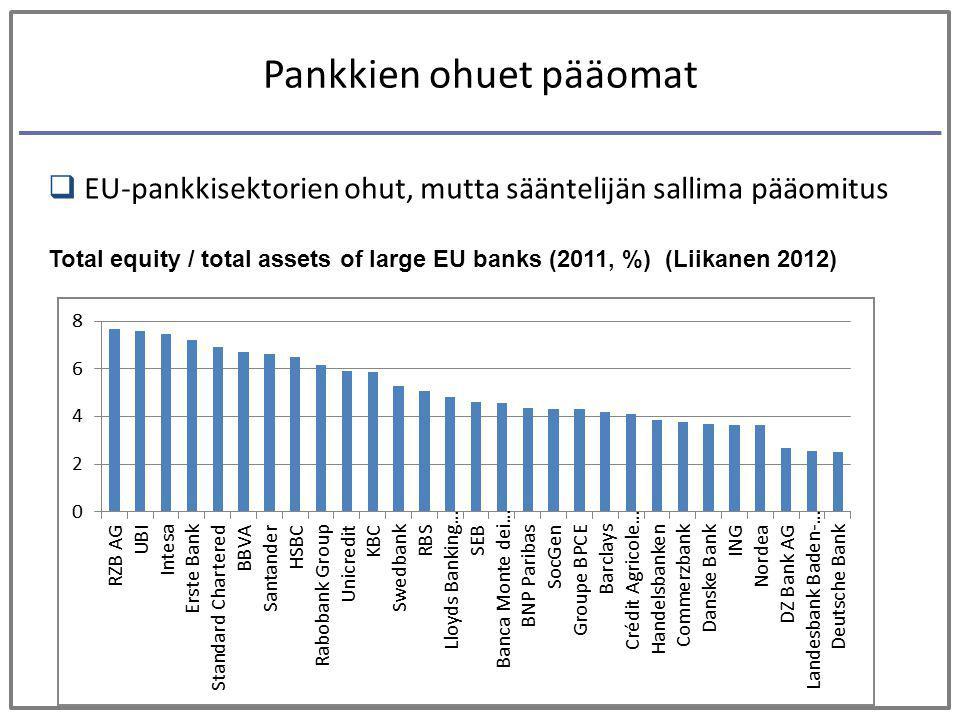 Pankkien ohuet pääomat